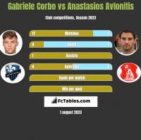 Gabriele Corbo vs Anastasios Avlonitis h2h player stats