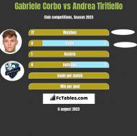 Gabriele Corbo vs Andrea Tiritiello h2h player stats
