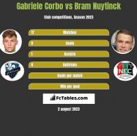 Gabriele Corbo vs Bram Nuytinck h2h player stats