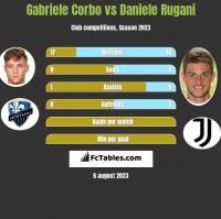 Gabriele Corbo vs Daniele Rugani h2h player stats
