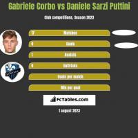 Gabriele Corbo vs Daniele Sarzi Puttini h2h player stats