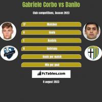Gabriele Corbo vs Danilo h2h player stats