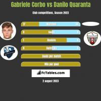 Gabriele Corbo vs Danilo Quaranta h2h player stats