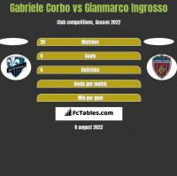 Gabriele Corbo vs Gianmarco Ingrosso h2h player stats