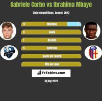 Gabriele Corbo vs Ibrahima Mbaye h2h player stats