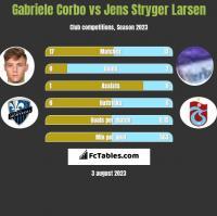 Gabriele Corbo vs Jens Stryger Larsen h2h player stats
