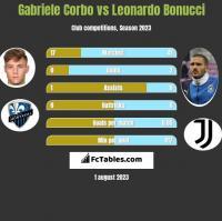 Gabriele Corbo vs Leonardo Bonucci h2h player stats