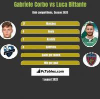 Gabriele Corbo vs Luca Bittante h2h player stats