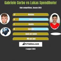 Gabriele Corbo vs Lukas Spendlhofer h2h player stats