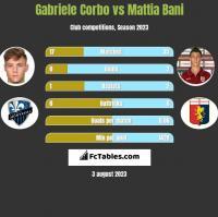 Gabriele Corbo vs Mattia Bani h2h player stats