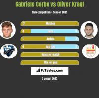 Gabriele Corbo vs Oliver Kragl h2h player stats