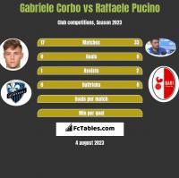 Gabriele Corbo vs Raffaele Pucino h2h player stats