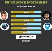 Gabriele Corbo vs Riccardo Brosco h2h player stats