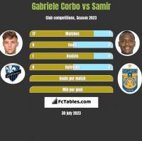 Gabriele Corbo vs Samir h2h player stats
