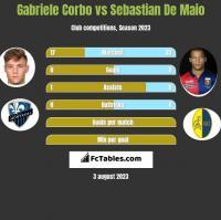 Gabriele Corbo vs Sebastian De Maio h2h player stats