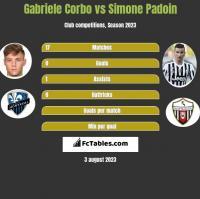 Gabriele Corbo vs Simone Padoin h2h player stats