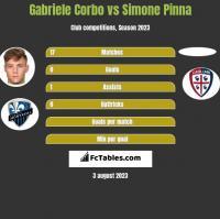 Gabriele Corbo vs Simone Pinna h2h player stats