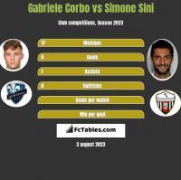 Gabriele Corbo vs Simone Sini h2h player stats