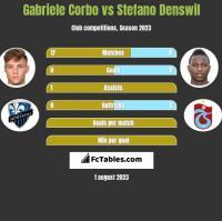 Gabriele Corbo vs Stefano Denswil h2h player stats
