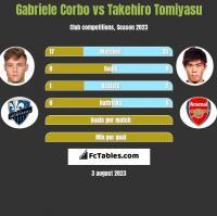 Gabriele Corbo vs Takehiro Tomiyasu h2h player stats