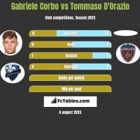 Gabriele Corbo vs Tommaso D'Orazio h2h player stats