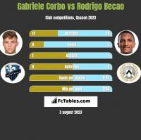 Gabriele Corbo vs Rodrigo Becao h2h player stats