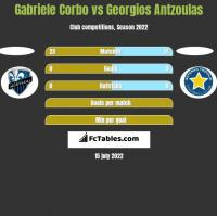 Gabriele Corbo vs Georgios Antzoulas h2h player stats