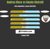 Andrea Cisco vs Amato Ciciretti h2h player stats