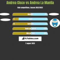 Andrea Cisco vs Andrea La Mantia h2h player stats