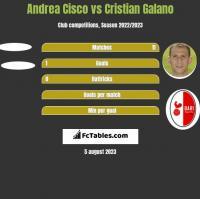 Andrea Cisco vs Cristian Galano h2h player stats