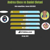 Andrea Cisco vs Daniel Ciofani h2h player stats