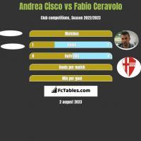 Andrea Cisco vs Fabio Ceravolo h2h player stats