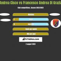 Andrea Cisco vs Francesco Andrea Di Grazia h2h player stats
