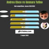 Andrea Cisco vs Gennaro Tutino h2h player stats