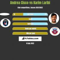 Andrea Cisco vs Karim Laribi h2h player stats