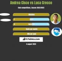 Andrea Cisco vs Luca Crecco h2h player stats