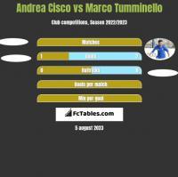 Andrea Cisco vs Marco Tumminello h2h player stats