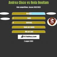 Andrea Cisco vs Reda Boultam h2h player stats