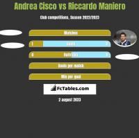 Andrea Cisco vs Riccardo Maniero h2h player stats