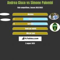 Andrea Cisco vs Simone Palombi h2h player stats