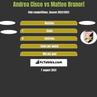 Andrea Cisco vs Matteo Brunori h2h player stats