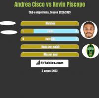Andrea Cisco vs Kevin Piscopo h2h player stats
