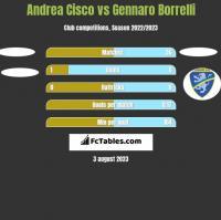 Andrea Cisco vs Gennaro Borrelli h2h player stats