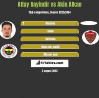 Altay Bayindir vs Akin Alkan h2h player stats