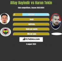 Altay Bayindir vs Harun Tekin h2h player stats