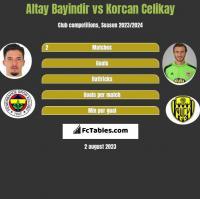 Altay Bayindir vs Korcan Celikay h2h player stats