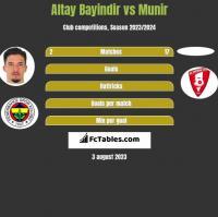 Altay Bayindir vs Munir h2h player stats