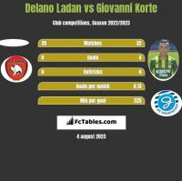 Delano Ladan vs Giovanni Korte h2h player stats