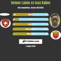 Delano Ladan vs Issa Kallon h2h player stats