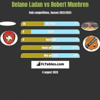 Delano Ladan vs Robert Muehren h2h player stats
